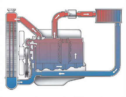 Car Radiator, Water Pump and Cooling Systems Services